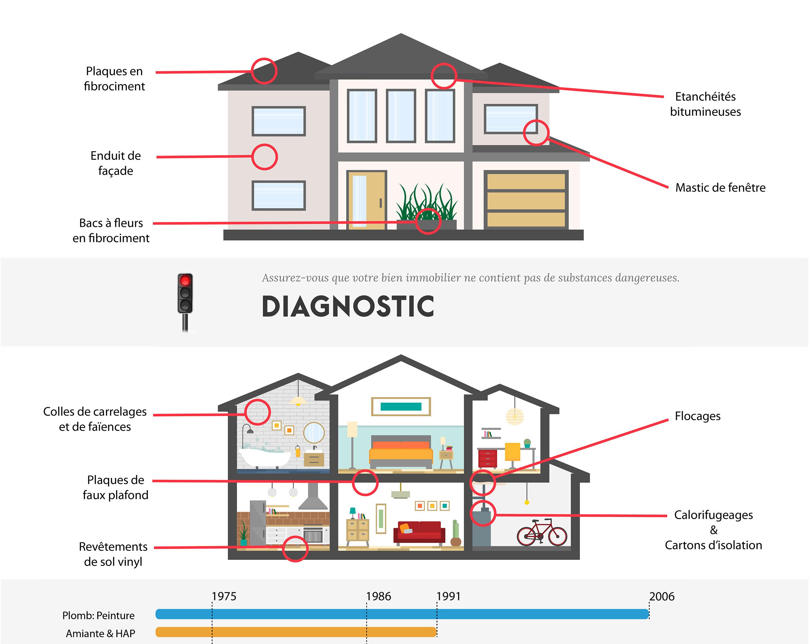 Diagnostic amiante ne laissez pas l 39 amiante compromettre for Amiante dans maison
